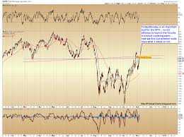 Pretzel Logic Charts Spx And Ndx Update Retracement Rally Hits Targets Top May