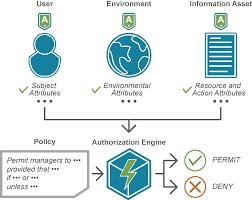 Abac Database Design Attribute Based Access Control Abac Axiomatics