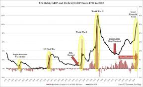 Charting Us Debt And Deficit Since Inception Zero Hedge