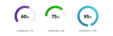 Css Pie Chart Percentage Circle Chart Css Animation Www Bedowntowndaytona Com