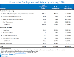 Job Chart Of Pharmacist Drug Channels Pharmacist Job Market Salaries Keep Growing