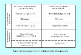 планирование на предприятии > основные направления и пропорции  Виды и содержание внутрихозяйственного планирования на предприятии