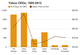 Stock Quotes Yahoo New History Of Yahoo CEOs Tenure Vs Stock Price Waxyorg