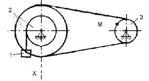 Реферат Определение скоростей и ускорений точек твердого тела при  Определение скоростей и ускорений точек твердого тела при поступательном и вращательном движениях