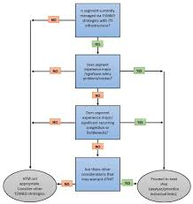 Control Chart Selection Decision Tree Active Traffic Management Feasibility And Screening Guide