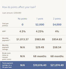 Bank Of America Mortgage Rates Chart What Are Mortgage Points And How Do They Work