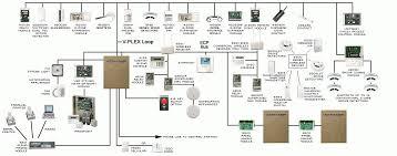 cute class a fire alarm wiring diagram gallery electrical fire alarm wiring schematic at Fire Alarm System Wiring Diagram Pdf