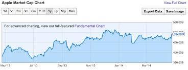 Apples 44 Billion In Stock Buybacks Have Helped Increase