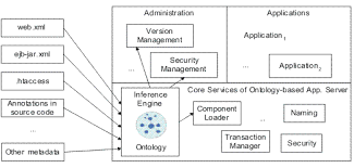ontology driven architectures and potential uses of the semantic system architecture of the ontology based application server semantic metadata and the ontology are loaded into the inference engine