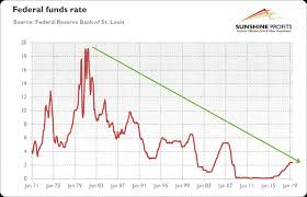 Real Fed Funds Rate Chart Will Powell Cut Interest Rates Triggering Gold Rally