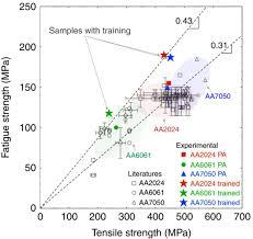 Monash engineers improve fatigue life of high-strength <b>aluminum</b> ...