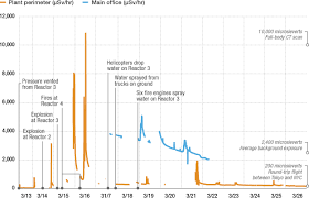 Timeline A Nuclear Crisis Unfolds In Japan Npr