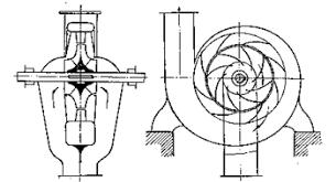 Центробежные насосы Устройство принцип действия и классификация Схема центробежного насоса с двусторонним входом