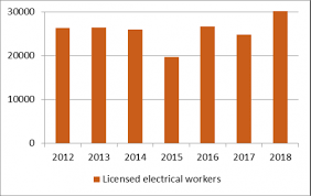 Industrial Electrician Salary Occupation Outlook Electricians