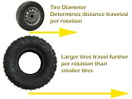 How To Figure Out Gas Mileage Bigger Tires And Gas Mileage How To Determine Actual Gas Mileage