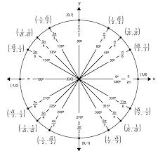 Unit Circle Chart Filled In Unit Circle Chart