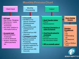 Hr Payroll Process Flow Chart Payroll Sop Flowchart Bedowntowndaytona Com