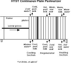 Milk Pasteurization Temperature Chart Pasteurization