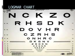 Reading Chart Optometry Test Types Used In Optometry