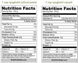 Spaghetti Squash Nutritional Values Nutrition Comparison Between Pasta And Spaghetti Squash