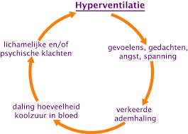Wat te doen tegen hyperventilatie