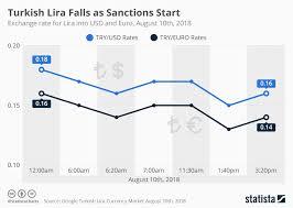Chart Turkish Lira Falls As Sanctions Start Statista
