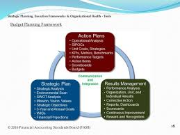 strategic planning frameworks strategic planning execution frameworks organizational health