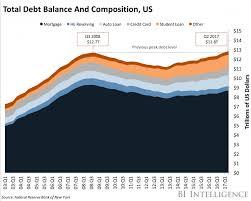 U S Household Debt Is Not The Problem Seeking Alpha