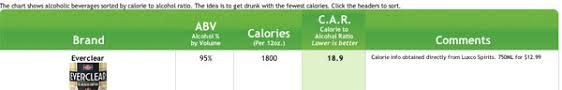 Get Drunk Not Fat Chart Get Drunk Not Fat Kippingitreal Com