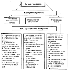 Курсовая работа Развитие мирового и российского рынка страхования  Курсовая работа Развитие мирового и российского рынка страхования жизни