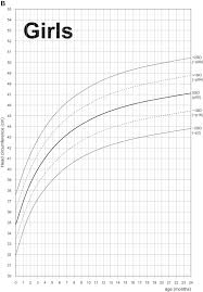 Average Head Circumference Chart Reference Ranges For Head Circumference In Ethiopian