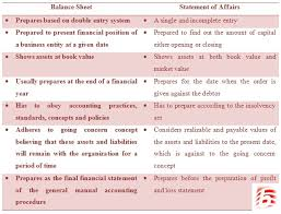 Difference Between Statement Of Affairs And Balance Sheet
