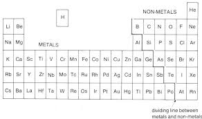 O Level Chemistry - Periodic Table Mini Series (Part III ...