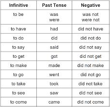 Simple Past Tense Grammar Rules Grammarly