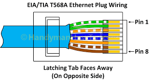 cat5e wiring diagram b fresh cool rj45 straight through at a or cat5e wiring diagram b fresh cool rj45 straight through at a or