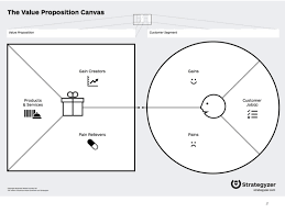 Value Proposition Design Expressive Product Design Value Proposition Canvas