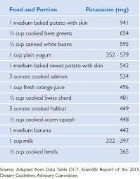 Potassium An Underconsumed Nutrient