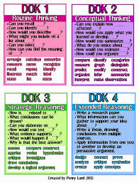 Dok Chart Dok Depths Of Knowledge Lessons Tes Teach