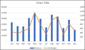 Combo Chart Excel How To Create A Combo Chart In Excel