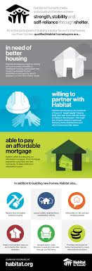 qualifications for habitat homeownership habitat for humanity view the full infographic