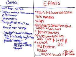 Boston Tea Party Cause And Effect Chart Colony Notes And Grasps Project Individuals Societies