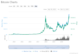 According to a survey performed by. Bitcoin Price Prediction 2021 2022 2025 Long Forecast
