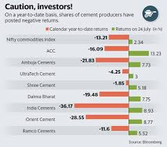 fiscal year 2019 dates beware the exuberance in cement stocks