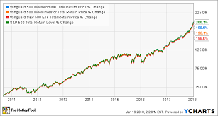 Vanguard 500 Index Fund Chart Vanguard 500 Index Fund Low Cost But Are There Better