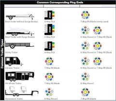 wiring diagram for 7 pin plug altaoakridge com 6 pin flat trailer plug wiring diagram trailer wiring diagram 6 pin round plugng horse lights uhaulx