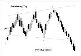 Broadening Pattern Charts Broadening Top Wikipedia