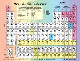 This picture shows the periodic table of the elements ...