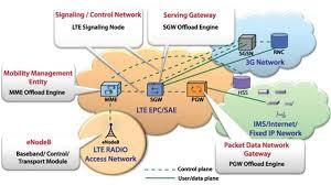lte network architecture diagram verizon vs sprint coverage map at Sprint Network Diagram