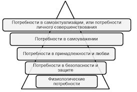 Природа потребностей человека Иерархия потребностей по А Маслоу