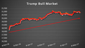 Image result for Dow trump v obama
